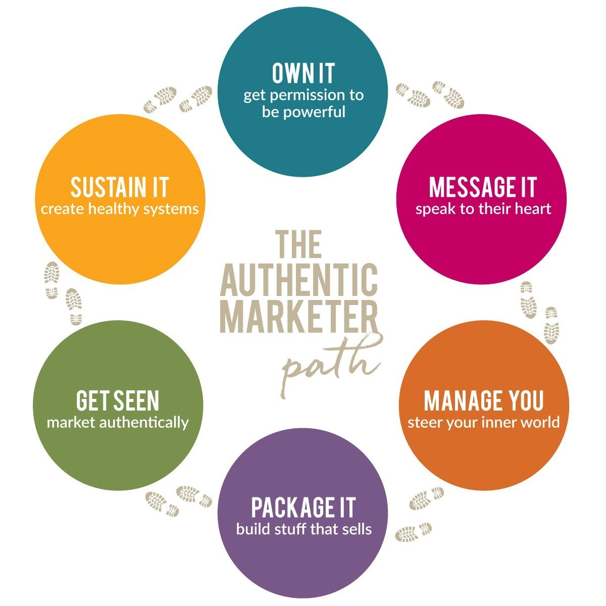 The Authentic Marketer Path